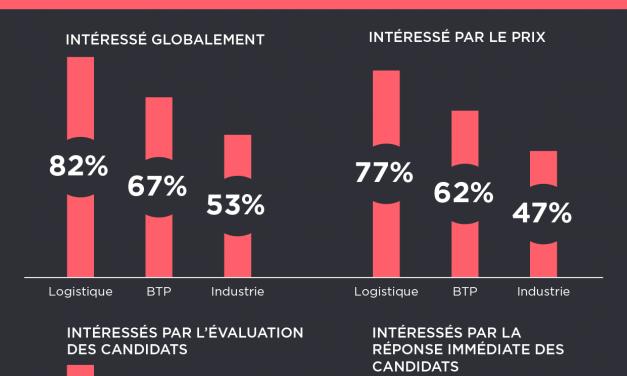 Infographie de l'enquête MisterTemp'