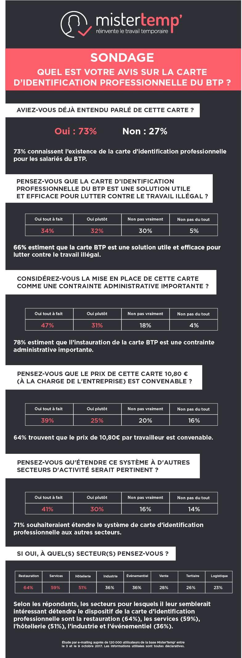 sondage-carte-identification-professionnelle-btp