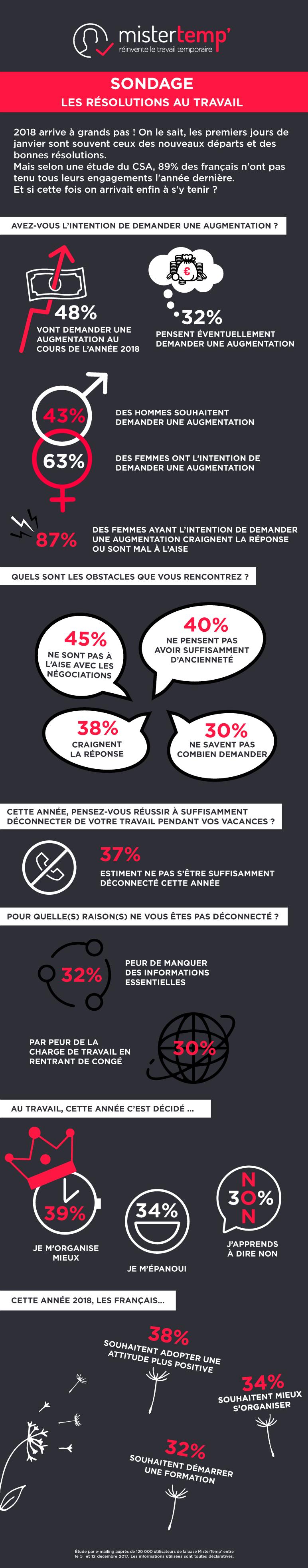 sondage-mistertemp-résolutions-travail-2018