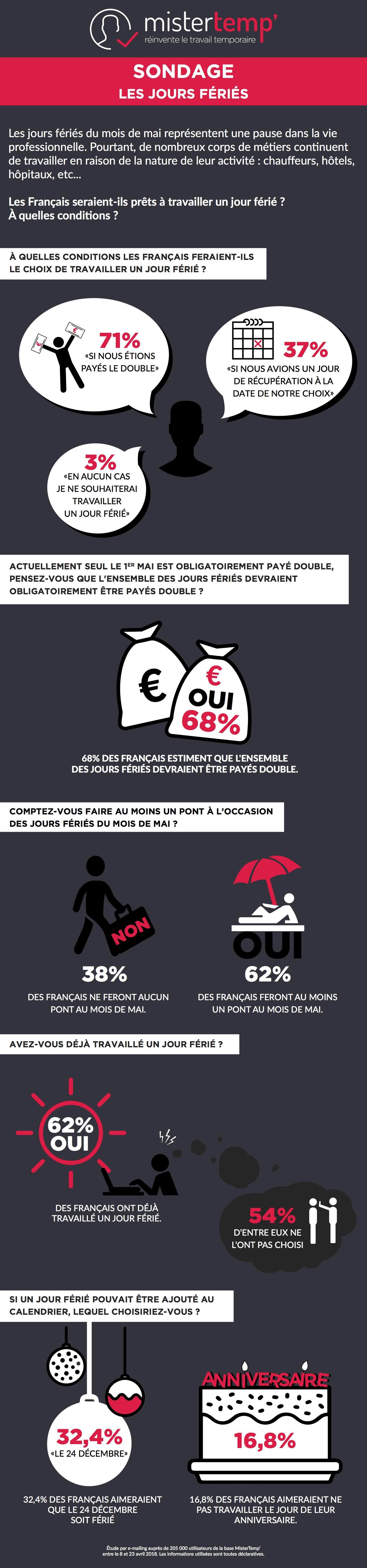 infographie-sondage-jours-fériés
