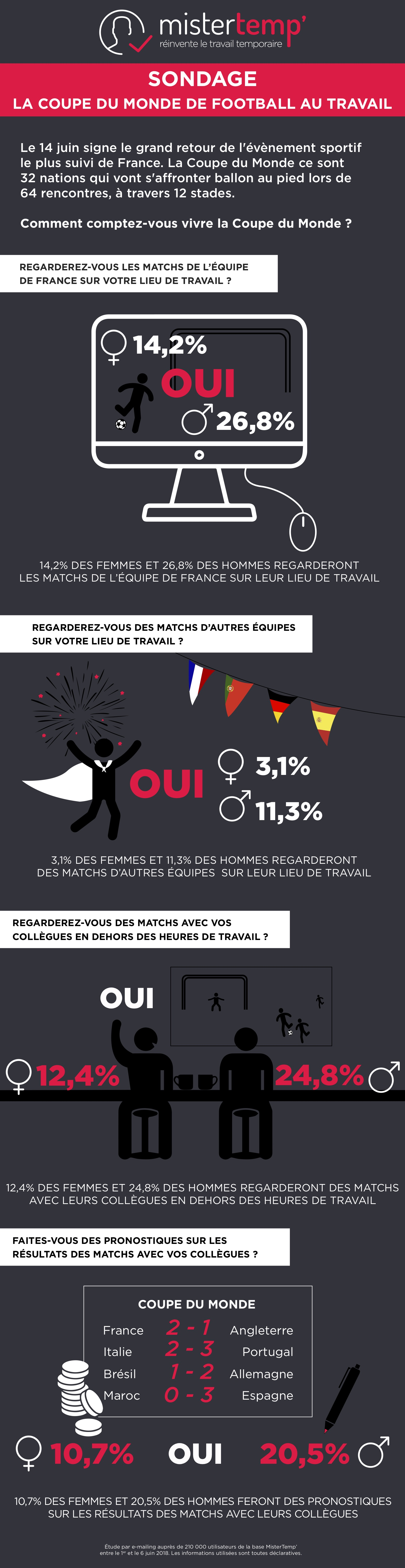infographie-sondage-coupe-du-monde-football-au-travail