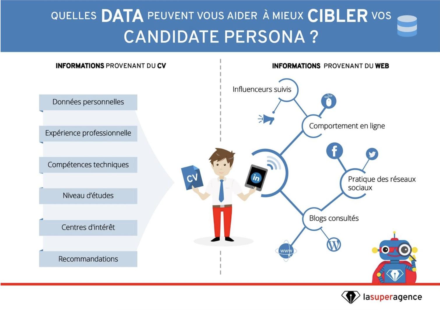 data-cibler-talents-pme