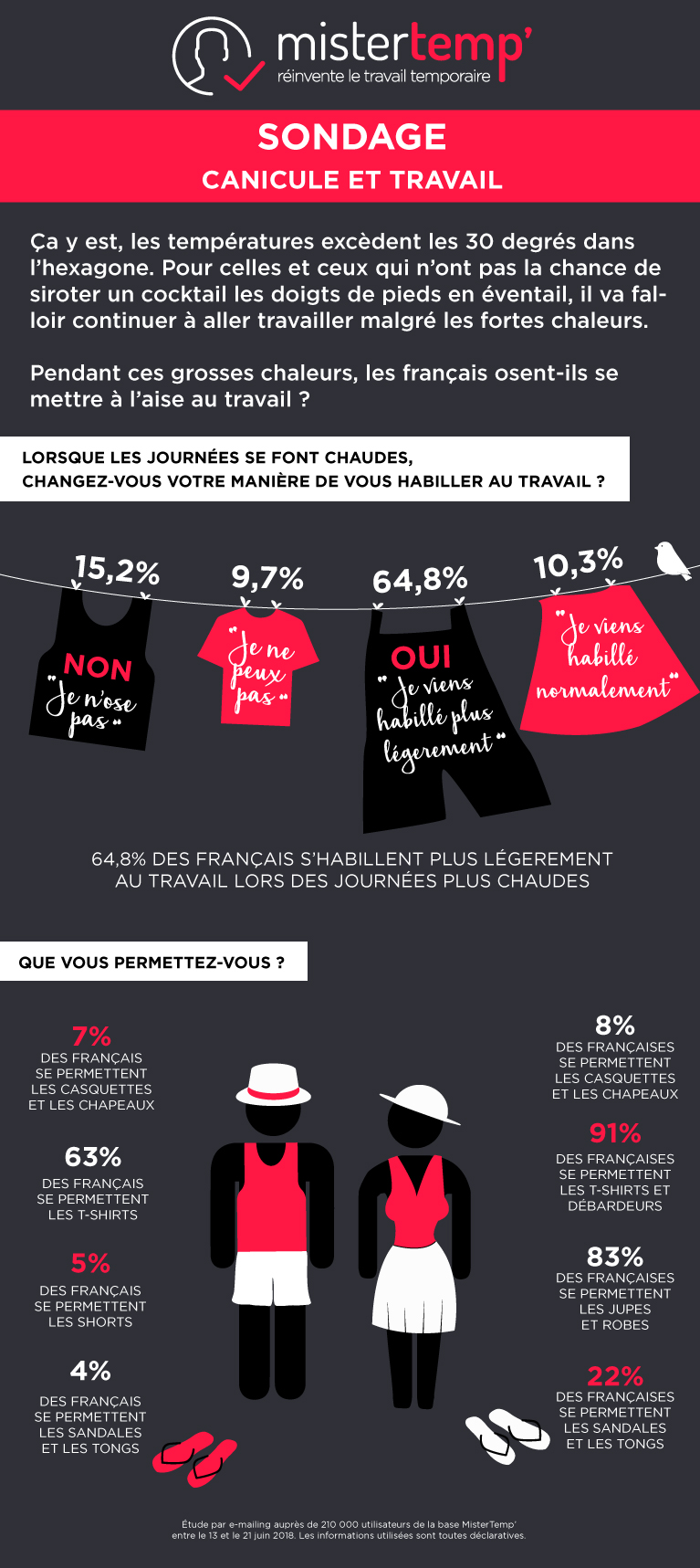 infographie-sondage-canicule