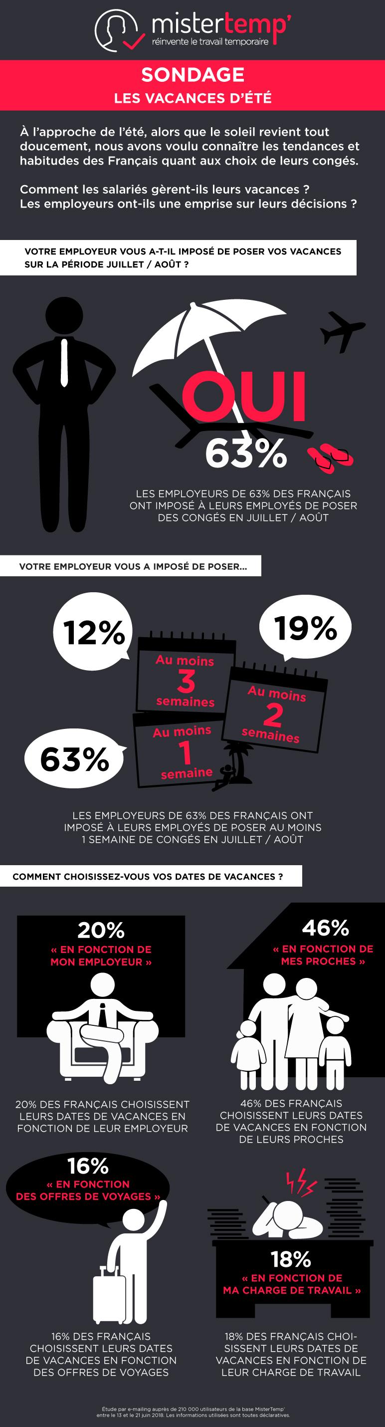 infographie-sondage-vacances d-ete